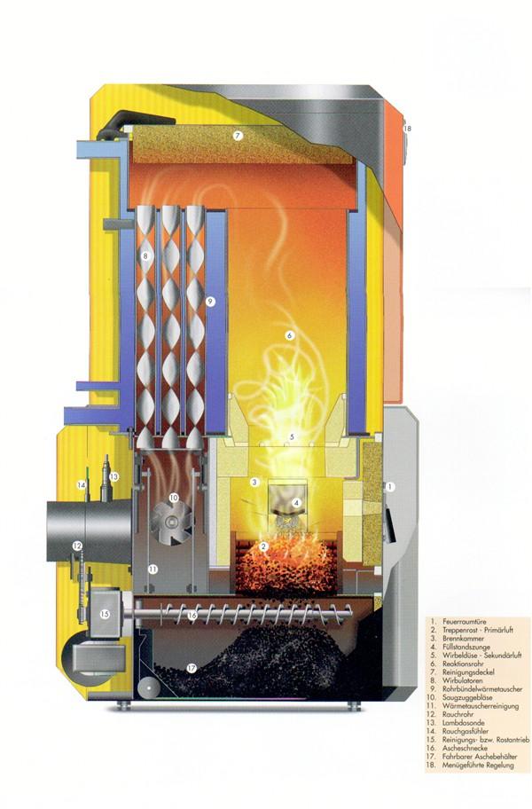 Innovative Biomasse-Feuerungsanlagen mit Vielstoff-Brenner. Kessel ...