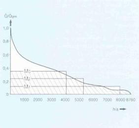 Planung von Kraft-Wärme-Anlagen. Auslegung und Kriterien von Motoren ...